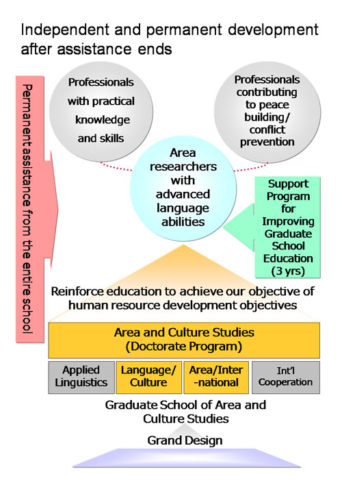 The Education Of Area Studies Researchers Based On