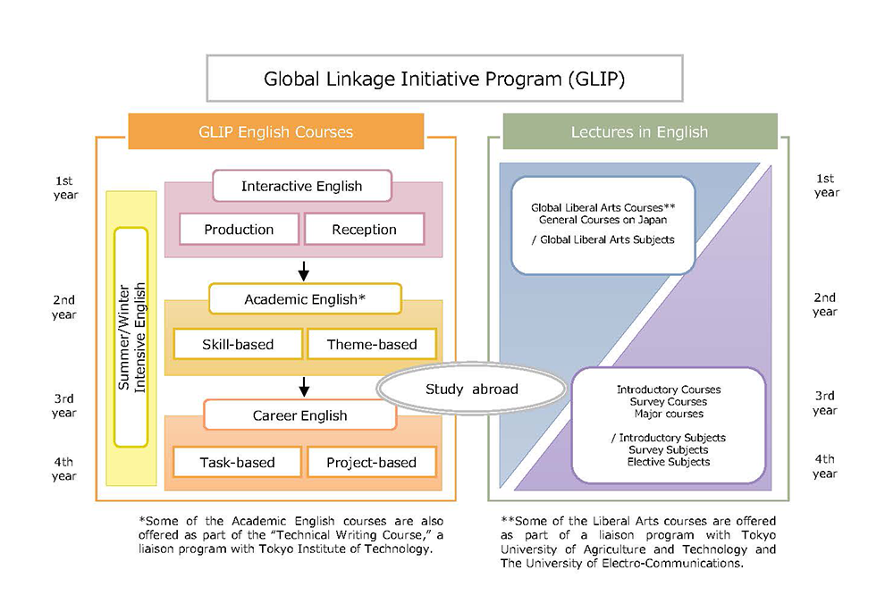 Global Linkage Initiative Program (GLIP) | Educational