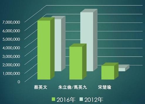2016年台湾総統選挙・立法委員選...